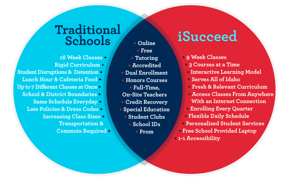 Switch To Isucceed Virtual High School